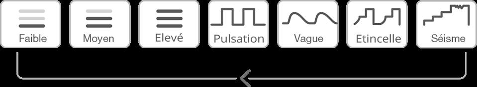 Différents modes de vibrations de Hush de Lovense.